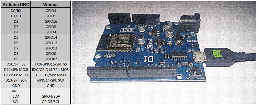 Introducción Wemos D1 | ESP8266 – Picolab | Educación